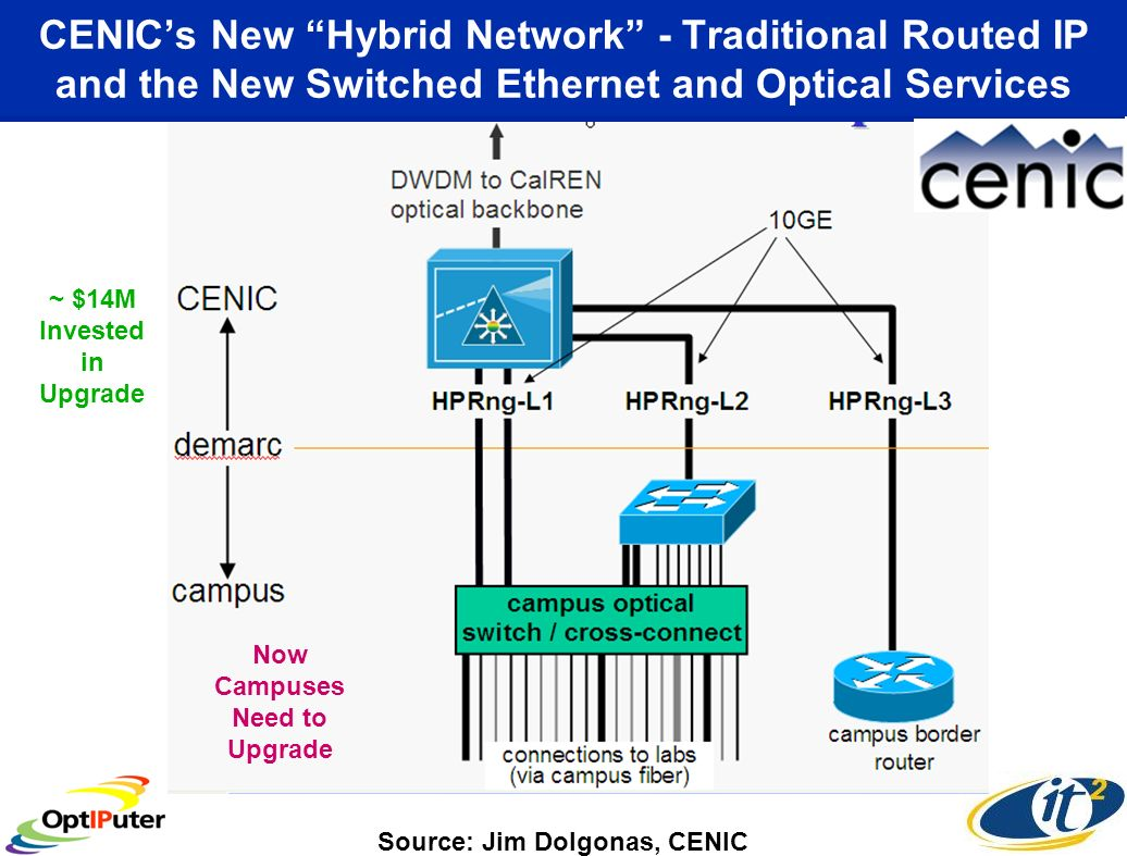 Source: Jim Dolgonas, CENIC CENICs New Hybrid Network - Traditional Routed IP and the New Switched Ethernet and Optical Services ~ $14M Invested in Upgrade Now Campuses Need to Upgrade