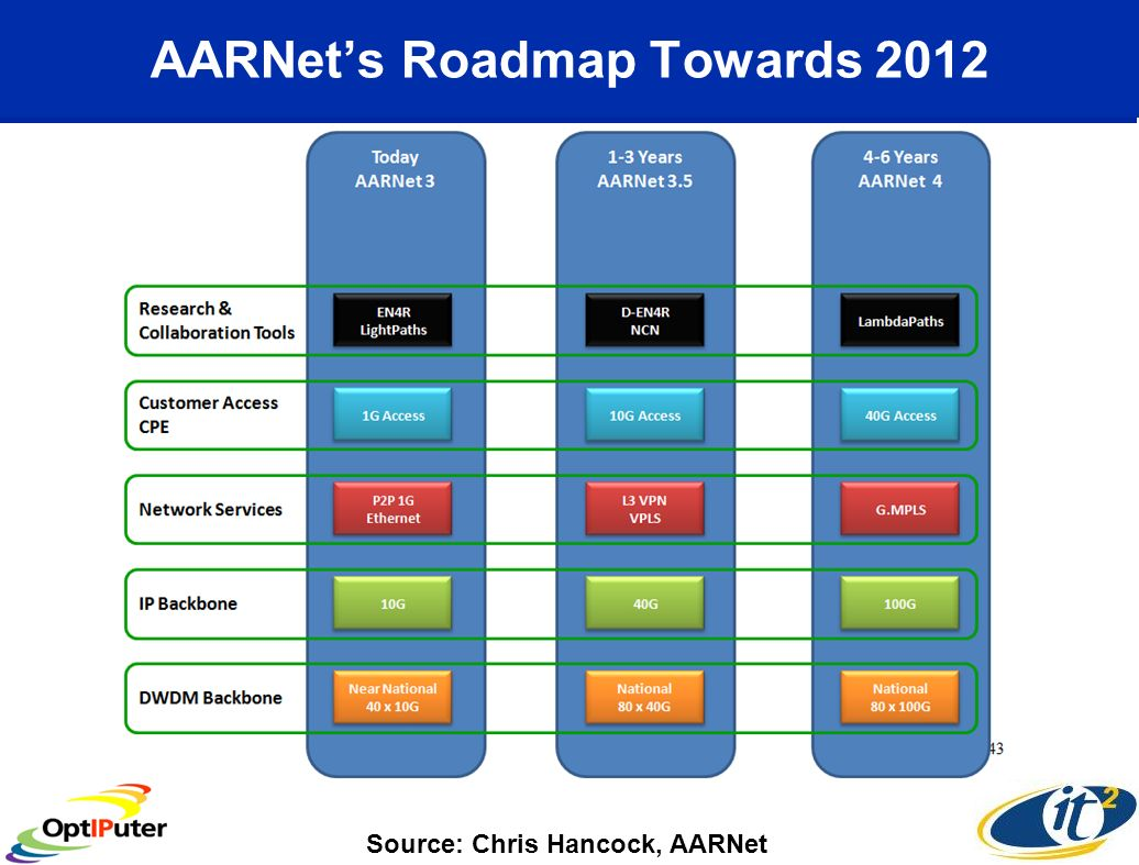 AARNets Roadmap Towards 2012 Source: Chris Hancock, AARNet