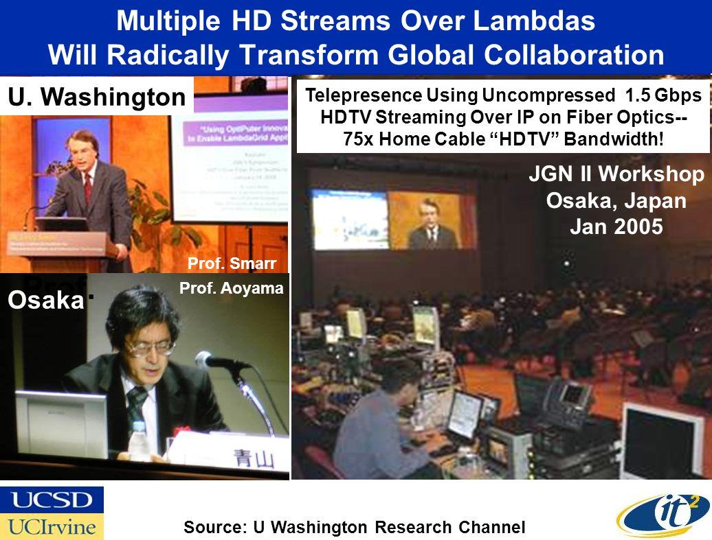 Multiple HD Streams Over Lambdas Will Radically Transform Global Collaboration U. Washington JGN II Workshop Osaka, Japan Jan 2005 Prof. Osaka Prof. A