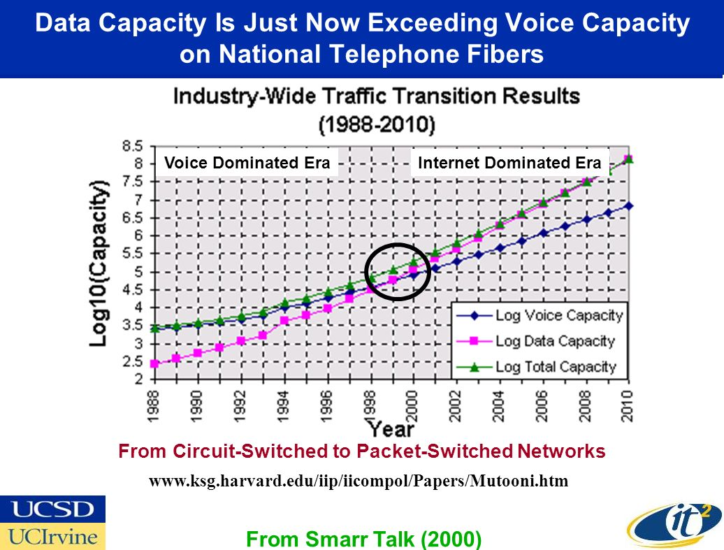 Data Capacity Is Just Now Exceeding Voice Capacity on National Telephone Fibers From Circuit-Switched to Packet-Switched Networks www.ksg.harvard.edu/iip/iicompol/Papers/Mutooni.htm From Smarr Talk (2000) Voice Dominated Era Internet Dominated Era