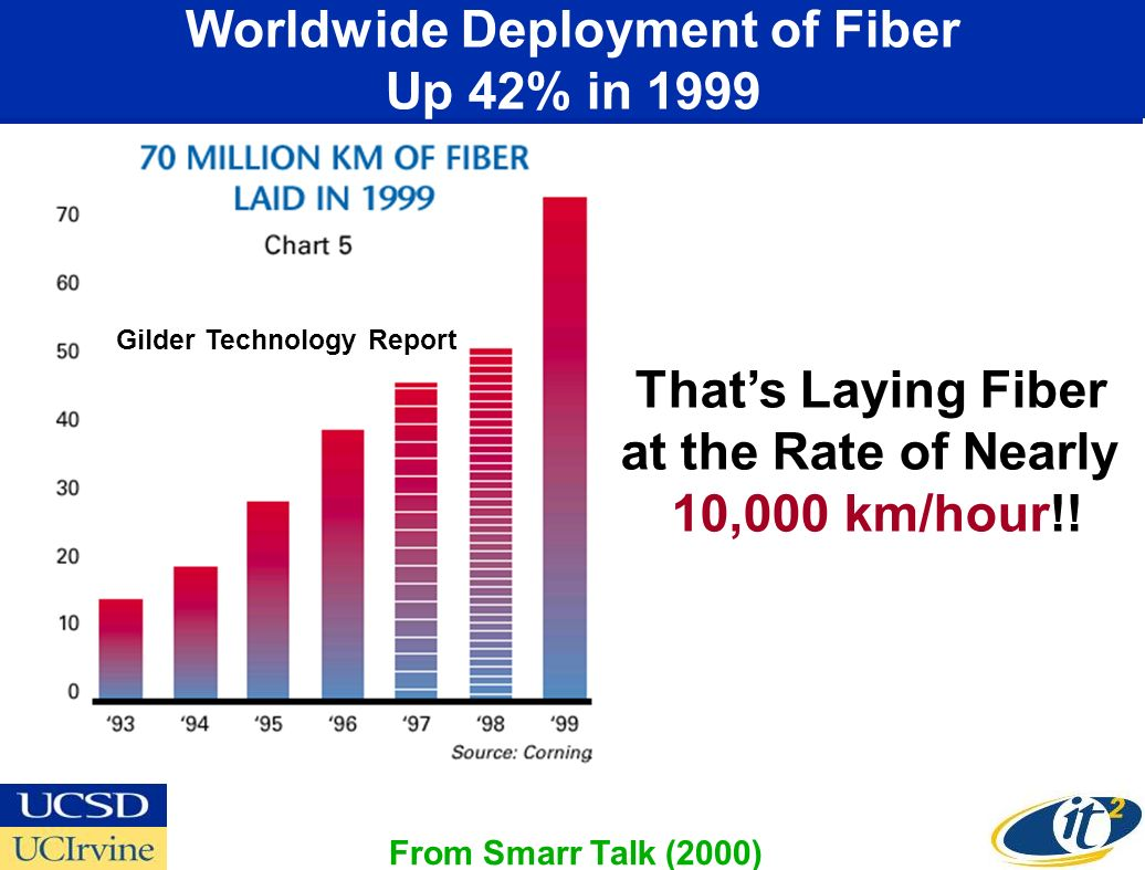 Worldwide Deployment of Fiber Up 42% in 1999 Gilder Technology Report Thats Laying Fiber at the Rate of Nearly 10,000 km/hour!! From Smarr Talk (2000)