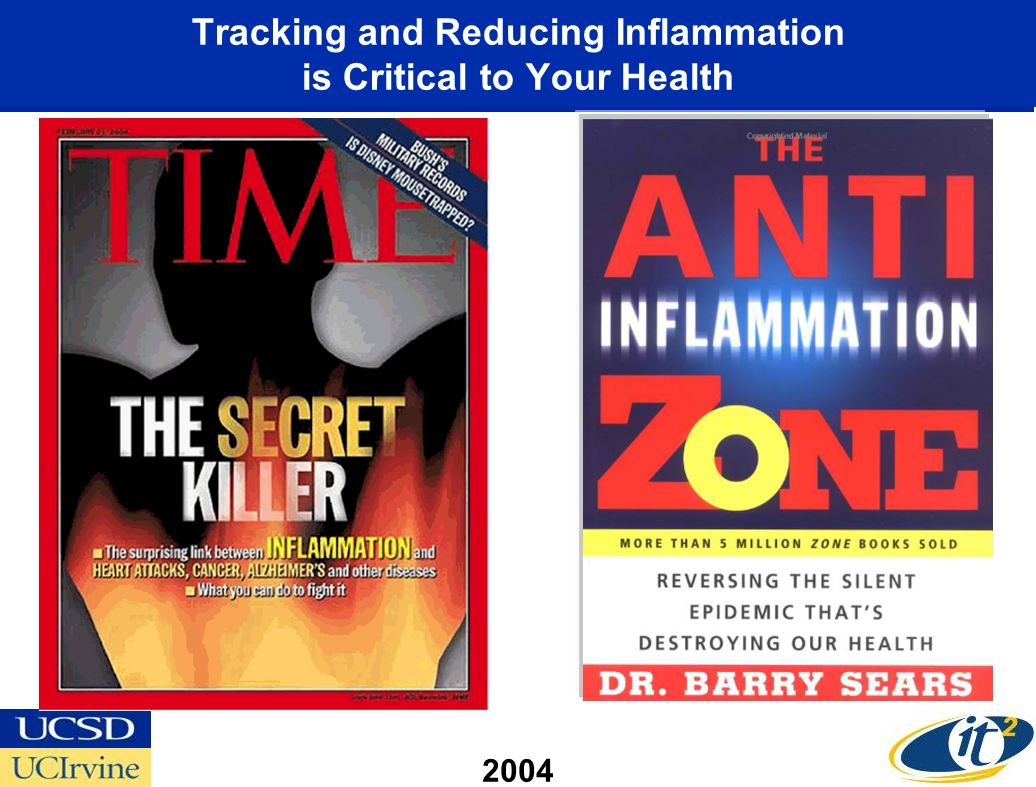 Tracking and Reducing Inflammation is Critical to Your Health 2004