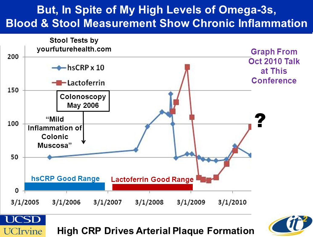 But, In Spite of My High Levels of Omega-3s, Blood & Stool Measurement Show Chronic Inflammation Stool Tests by yourfuturehealth.com Colonoscopy May 2006 Mild Inflammation of Colonic Muscosa Lactoferrin Good Range hsCRP Good Range .