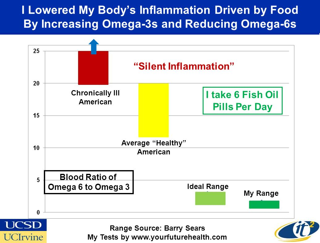 I Lowered My Bodys Inflammation Driven by Food By Increasing Omega-3s and Reducing Omega-6s Range Source: Barry Sears My Tests by www.yourfuturehealth
