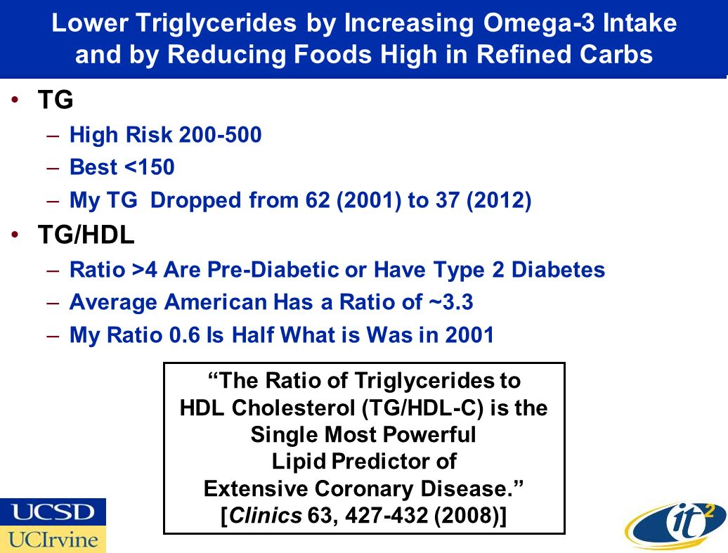 Lower Triglycerides by Increasing Omega-3 Intake and by Reducing Foods High in Refined Carbs TG –High Risk 200-500 –Best <150 –My TG Dropped from 62 (2001) to 37 (2012) TG/HDL –Ratio >4 Are Pre-Diabetic or Have Type 2 Diabetes –Average American Has a Ratio of ~3.3 –My Ratio 0.6 Is Half What is Was in 2001 The Ratio of Triglycerides to HDL Cholesterol (TG/HDL-C) is the Single Most Powerful Lipid Predictor of Extensive Coronary Disease.