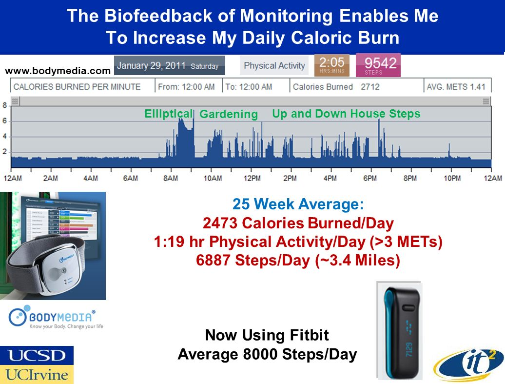 The Biofeedback of Monitoring Enables Me To Increase My Daily Caloric Burn 25 Week Average: 2473 Calories Burned/Day 1:19 hr Physical Activity/Day (>3