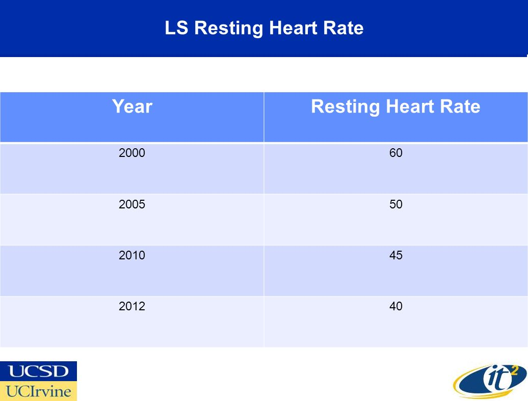 LS Resting Heart Rate YearResting Heart Rate 200060 200550 201045 201240