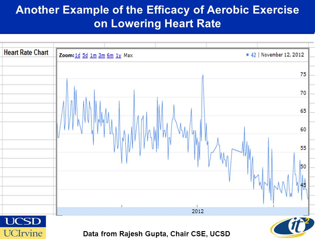 Another Example of the Efficacy of Aerobic Exercise on Lowering Heart Rate Data from Rajesh Gupta, Chair CSE, UCSD