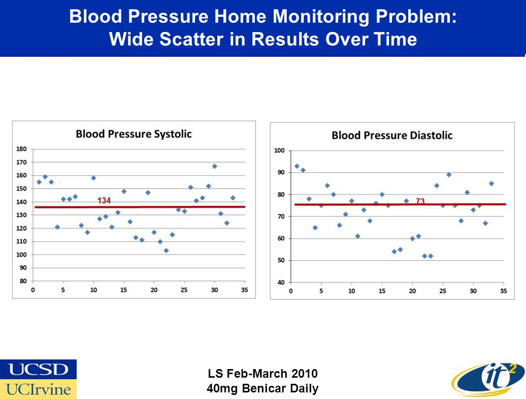 Blood Pressure Home Monitoring Problem: Wide Scatter in Results Over Time LS Feb-March 2010 40mg Benicar Daily