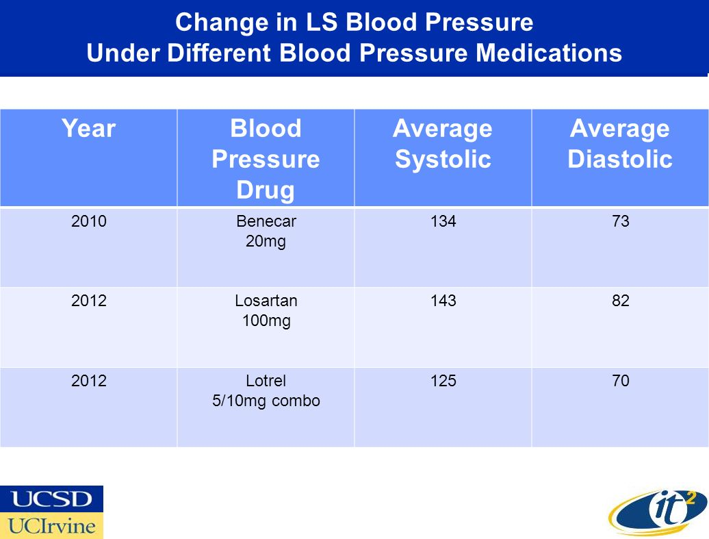 Change in LS Blood Pressure Under Different Blood Pressure Medications YearBlood Pressure Drug Average Systolic Average Diastolic 2010Benecar 20mg 13473 2012Losartan 100mg 14382 2012Lotrel 5/10mg combo 12570