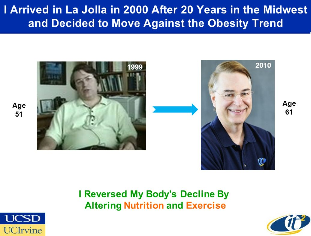 I Arrived in La Jolla in 2000 After 20 Years in the Midwest and Decided to Move Against the Obesity Trend 2000 Age 51 2010 Age 61 1999 I Reversed My Bodys Decline By Altering Nutrition and Exercise