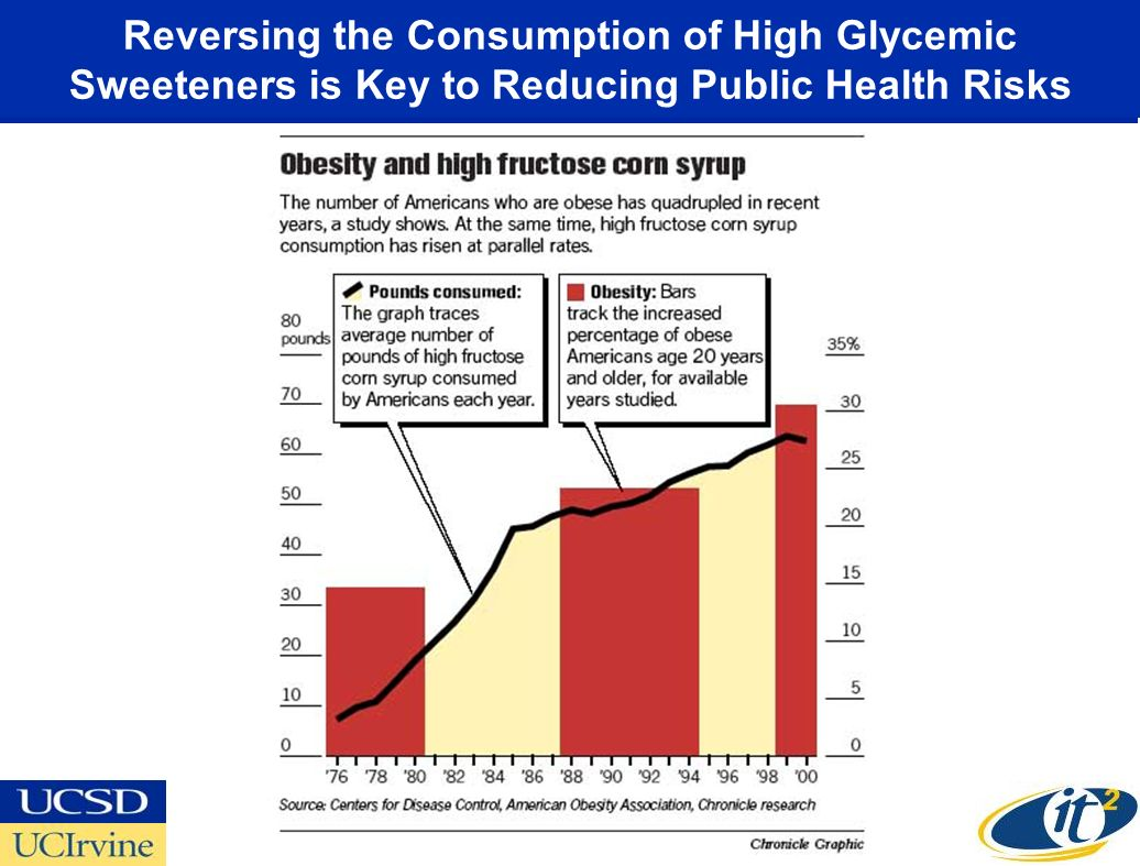 Reversing the Consumption of High Glycemic Sweeteners is Key to Reducing Public Health Risks