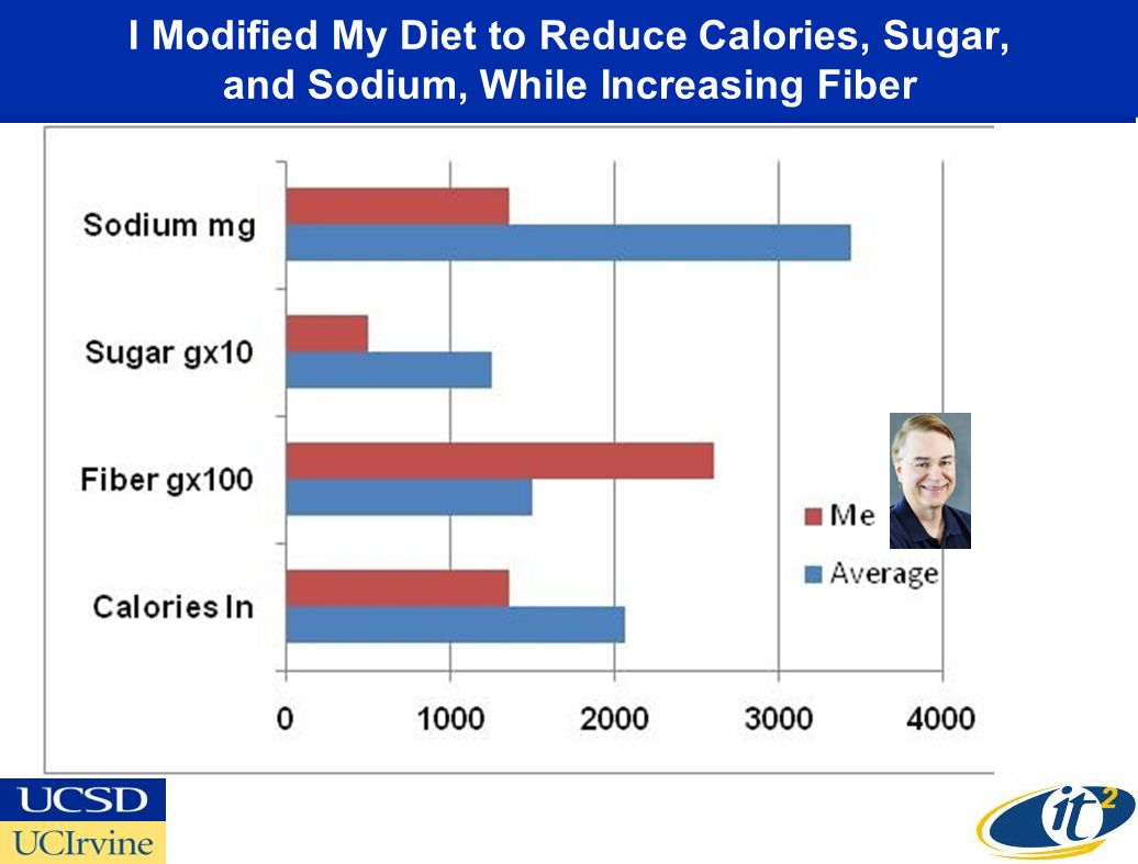 I Modified My Diet to Reduce Calories, Sugar, and Sodium, While Increasing Fiber