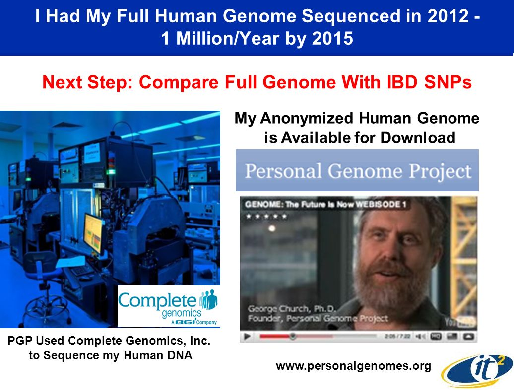 I Had My Full Human Genome Sequenced in 2012 - 1 Million/Year by 2015 www.personalgenomes.org My Anonymized Human Genome is Available for Download PGP Used Complete Genomics, Inc.