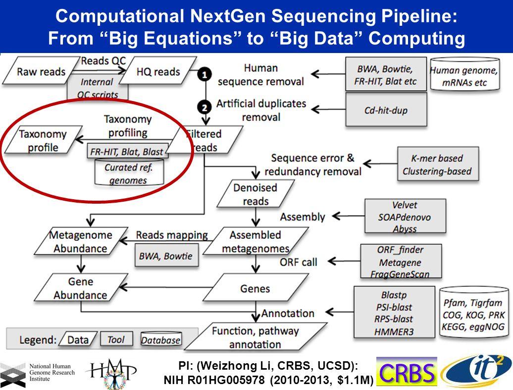 Computational NextGen Sequencing Pipeline: From Big Equations to Big Data Computing PI: (Weizhong Li, CRBS, UCSD): NIH R01HG005978 (2010-2013, $1.1M)