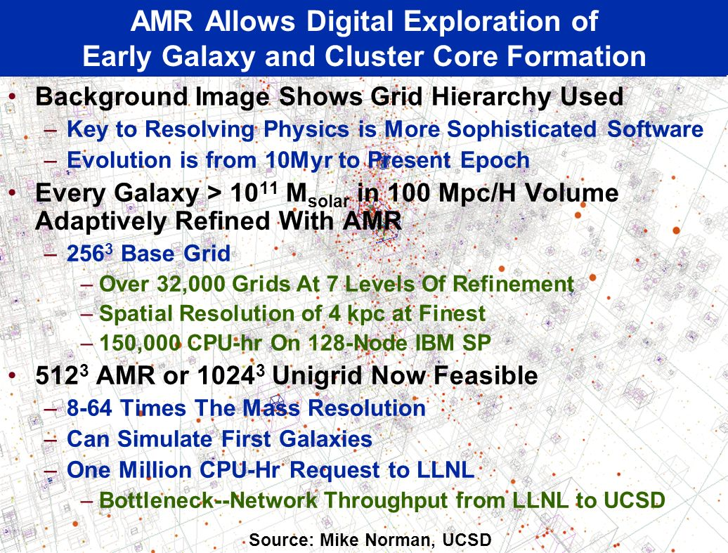 Background Image Shows Grid Hierarchy Used –Key to Resolving Physics is More Sophisticated Software –Evolution is from 10Myr to Present Epoch Every Galaxy > 10 11 M solar in 100 Mpc/H Volume Adaptively Refined With AMR –256 3 Base Grid –Over 32,000 Grids At 7 Levels Of Refinement –Spatial Resolution of 4 kpc at Finest –150,000 CPU-hr On 128-Node IBM SP 512 3 AMR or 1024 3 Unigrid Now Feasible –8-64 Times The Mass Resolution –Can Simulate First Galaxies –One Million CPU-Hr Request to LLNL –Bottleneck--Network Throughput from LLNL to UCSD AMR Allows Digital Exploration of Early Galaxy and Cluster Core Formation Source: Mike Norman, UCSD