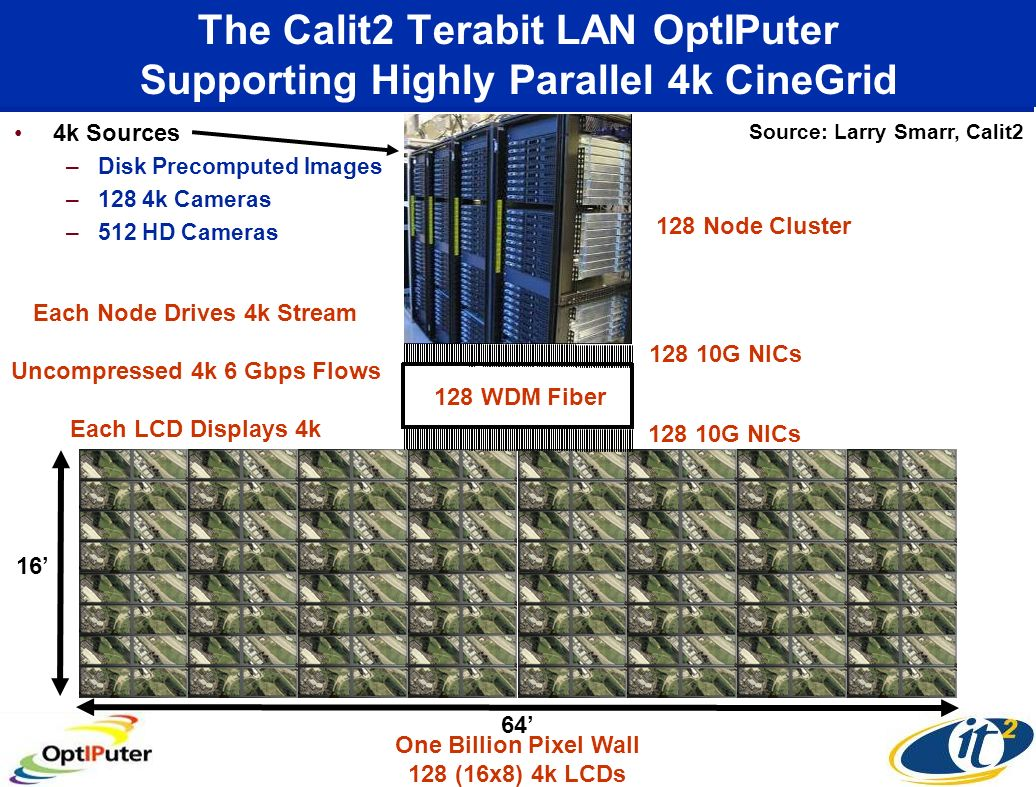 The Calit2 Terabit LAN OptIPuter Supporting Highly Parallel 4k CineGrid 4k Sources –Disk Precomputed Images –128 4k Cameras –512 HD Cameras 16 64 One Billion Pixel Wall 128 (16x8) 4k LCDs 128 WDM Fiber 128 10G NICs 128 Node Cluster Each Node Drives 4k Stream Uncompressed 4k 6 Gbps Flows Each LCD Displays 4k Source: Larry Smarr, Calit2