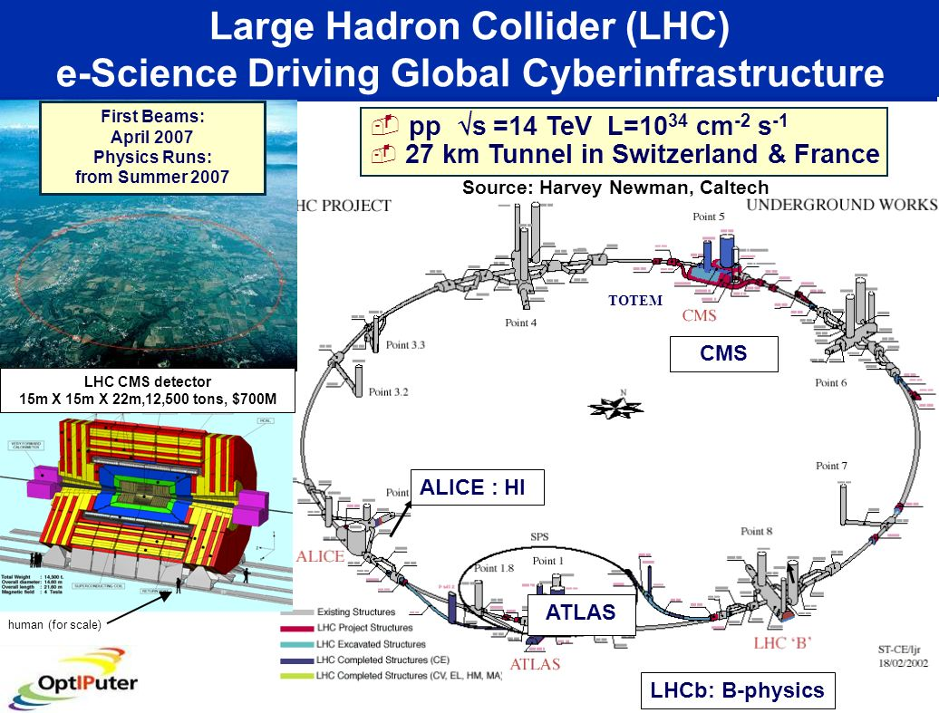 TOTEM LHCb: B-physics ALICE : HI pp s =14 TeV L=10 34 cm -2 s -1 27 km Tunnel in Switzerland & France ATLAS Large Hadron Collider (LHC) e-Science Driving Global Cyberinfrastructure Source: Harvey Newman, Caltech CMS First Beams: April 2007 Physics Runs: from Summer 2007 LHC CMS detector 15m X 15m X 22m,12,500 tons, $700M human (for scale)