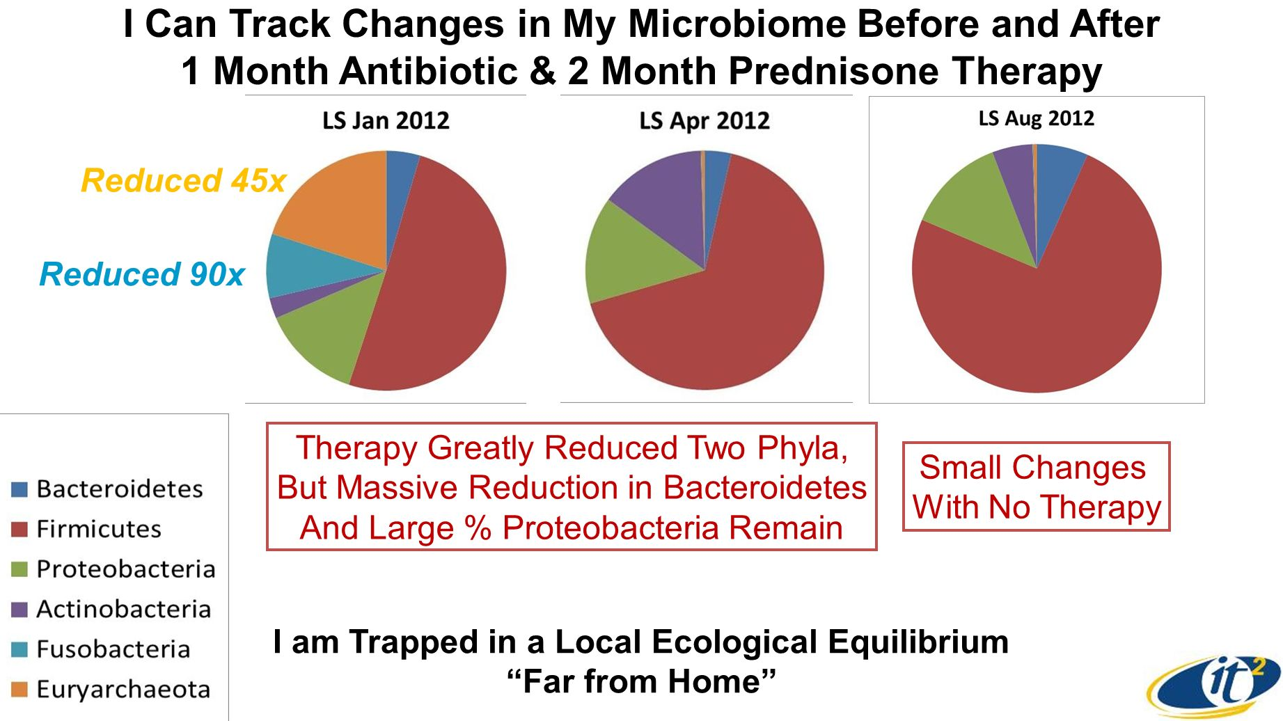 I Can Track Changes in My Microbiome Before and After 1 Month Antibiotic & 2 Month Prednisone Therapy Therapy Greatly Reduced Two Phyla, But Massive Reduction in Bacteroidetes And Large % Proteobacteria Remain Reduced 45x Reduced 90x Small Changes With No Therapy I am Trapped in a Local Ecological Equilibrium Far from Home
