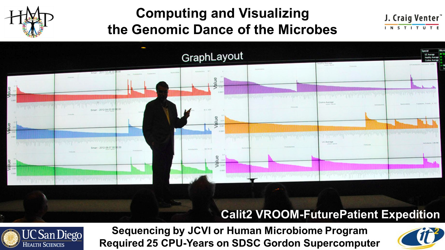Computing and Visualizing the Genomic Dance of the Microbes Sequencing by JCVI or Human Microbiome Program Required 25 CPU-Years on SDSC Gordon Supercomputer Calit2 VROOM-FuturePatient Expedition