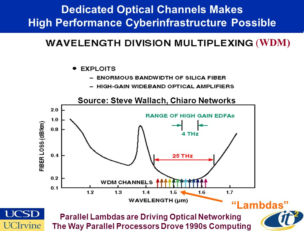 Dedicated Optical Channels Makes High Performance Cyberinfrastructure Possible (WDM) Source: Steve Wallach, Chiaro Networks Lambdas Parallel Lambdas a