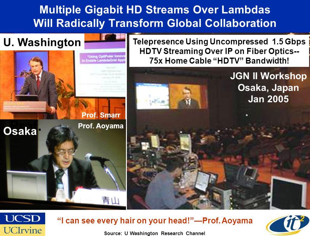 Multiple Gigabit HD Streams Over Lambdas Will Radically Transform Global Collaboration U. Washington JGN II Workshop Osaka, Japan Jan 2005 Prof. Osaka