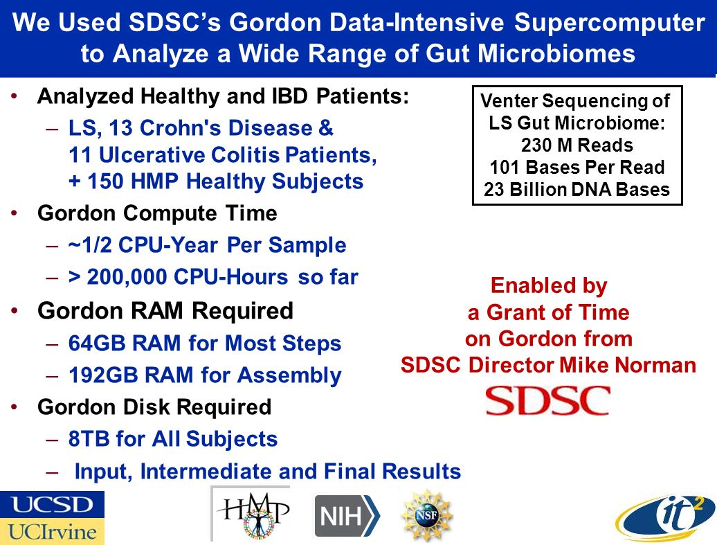 We Used SDSCs Gordon Data-Intensive Supercomputer to Analyze a Wide Range of Gut Microbiomes Analyzed Healthy and IBD Patients: –LS, 13 Crohn s Disease & 11 Ulcerative Colitis Patients, + 150 HMP Healthy Subjects Gordon Compute Time –~1/2 CPU-Year Per Sample –> 200,000 CPU-Hours so far Gordon RAM Required –64GB RAM for Most Steps –192GB RAM for Assembly Gordon Disk Required –8TB for All Subjects – Input, Intermediate and Final Results Enabled by a Grant of Time on Gordon from SDSC Director Mike Norman Venter Sequencing of LS Gut Microbiome: 230 M Reads 101 Bases Per Read 23 Billion DNA Bases