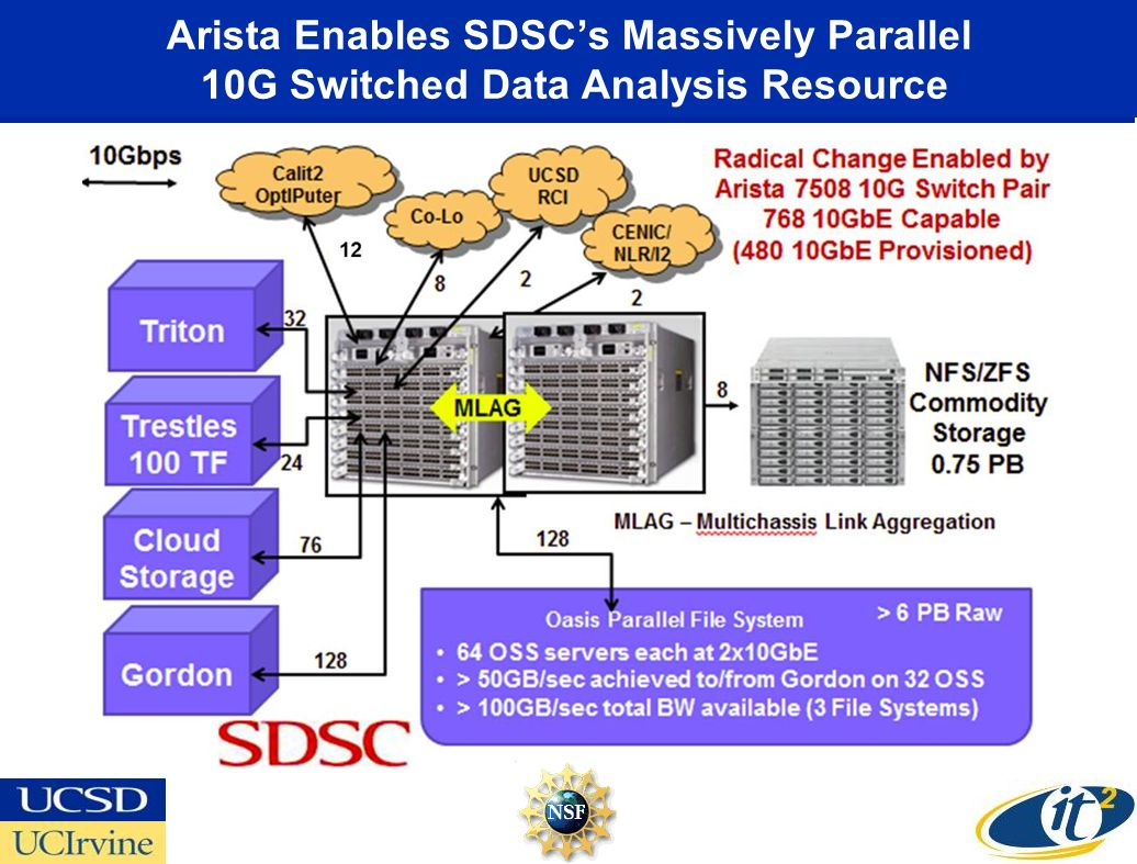 Arista Enables SDSCs Massively Parallel 10G Switched Data Analysis Resource