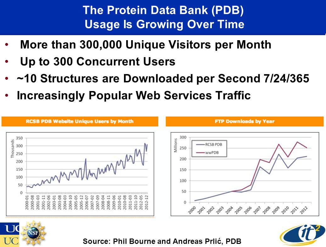 The Protein Data Bank (PDB) Usage Is Growing Over Time More than 300,000 Unique Visitors per Month Up to 300 Concurrent Users ~10 Structures are Downloaded per Second 7/24/365 Increasingly Popular Web Services Traffic Source: Phil Bourne and Andreas Prlić, PDB