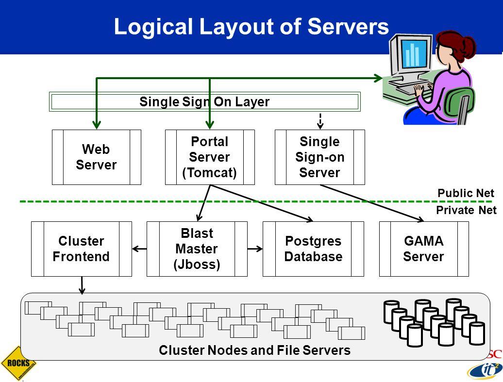 Cluster Nodes and File Servers Logical Layout of Servers Web Server Portal Server (Tomcat) Single Sign-on Server Postgres Database GAMA Server Blast M