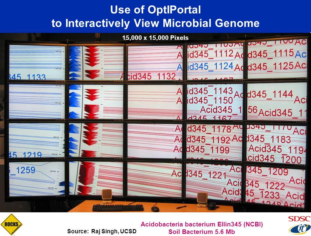 Use of OptIPortal to Interactively View Microbial Genome Source: Raj Singh, UCSD Acidobacteria bacterium Ellin345 (NCBI) Soil Bacterium 5.6 Mb 15,000