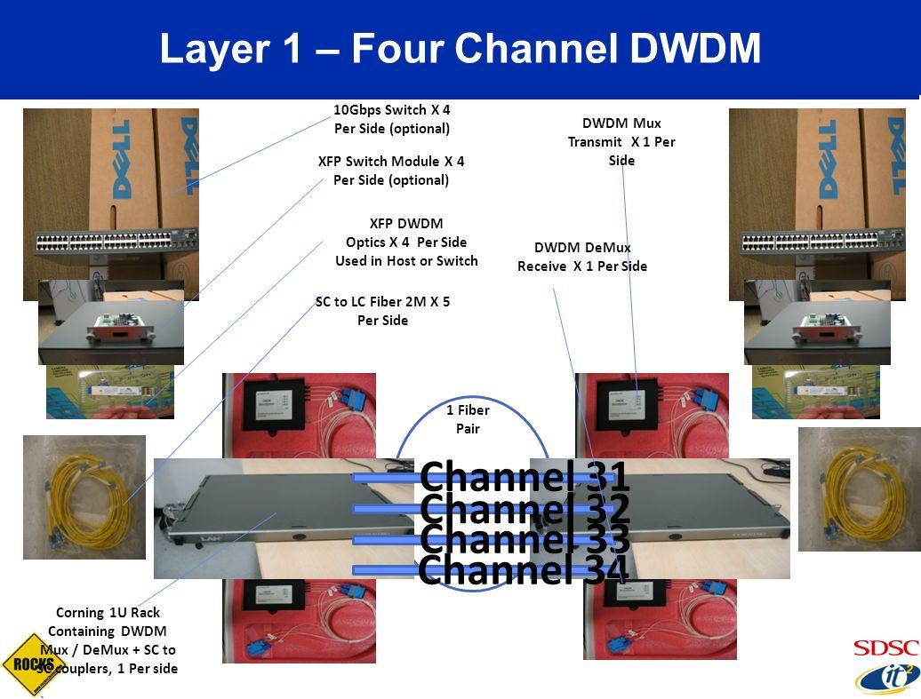 Channel 31 Channel 32 Channel 33 Channel 34 10Gbps Switch X 4 Per Side (optional) XFP Switch Module X 4 Per Side (optional) XFP DWDM Optics X 4 Per Si