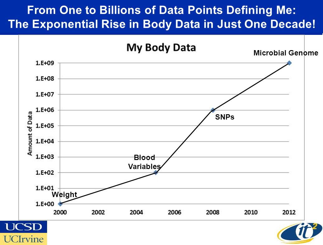From One to Billions of Data Points Defining Me: The Exponential Rise in Body Data in Just One Decade.