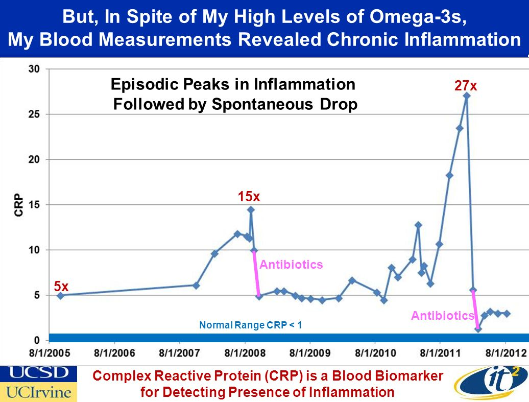 But, In Spite of My High Levels of Omega-3s, My Blood Measurements Revealed Chronic Inflammation Episodic Peaks in Inflammation Followed by Spontaneou