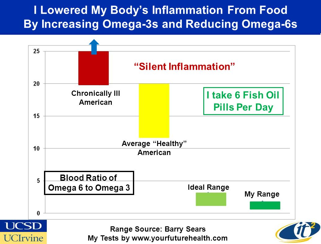 I Lowered My Bodys Inflammation From Food By Increasing Omega-3s and Reducing Omega-6s Range Source: Barry Sears My Tests by www.yourfuturehealth.com