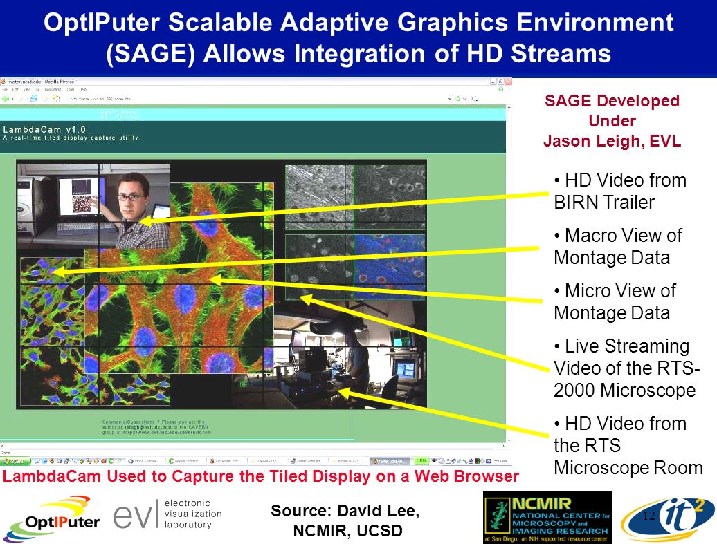 12 OptIPuter Scalable Adaptive Graphics Environment (SAGE) Allows Integration of HD Streams LambdaCam Used to Capture the Tiled Display on a Web Browser HD Video from BIRN Trailer Macro View of Montage Data Micro View of Montage Data Live Streaming Video of the RTS- 2000 Microscope HD Video from the RTS Microscope Room Source: David Lee, NCMIR, UCSD SAGE Developed Under Jason Leigh, EVL