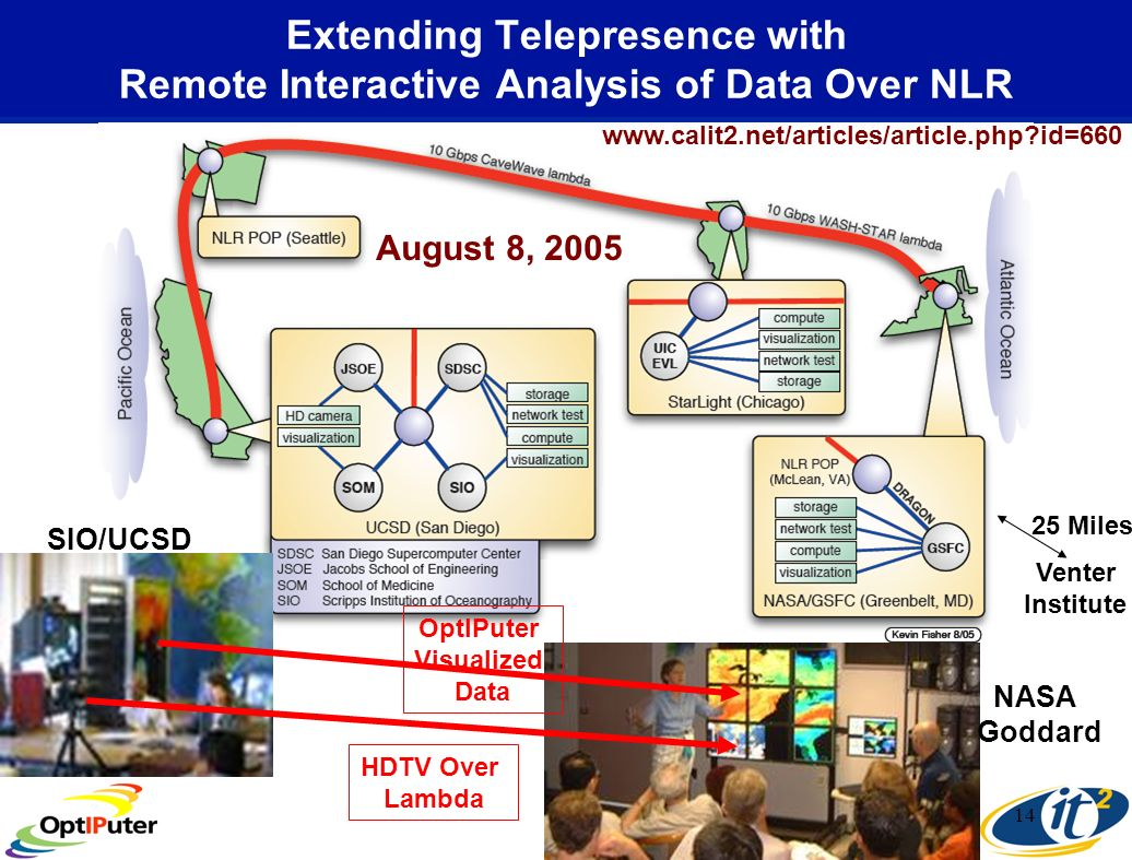14 Extending Telepresence with Remote Interactive Analysis of Data Over NLR HDTV Over Lambda OptIPuter Visualized Data SIO/UCSD NASA Goddard www.calit2.net/articles/article.php id=660 August 8, 2005 25 Miles Venter Institute