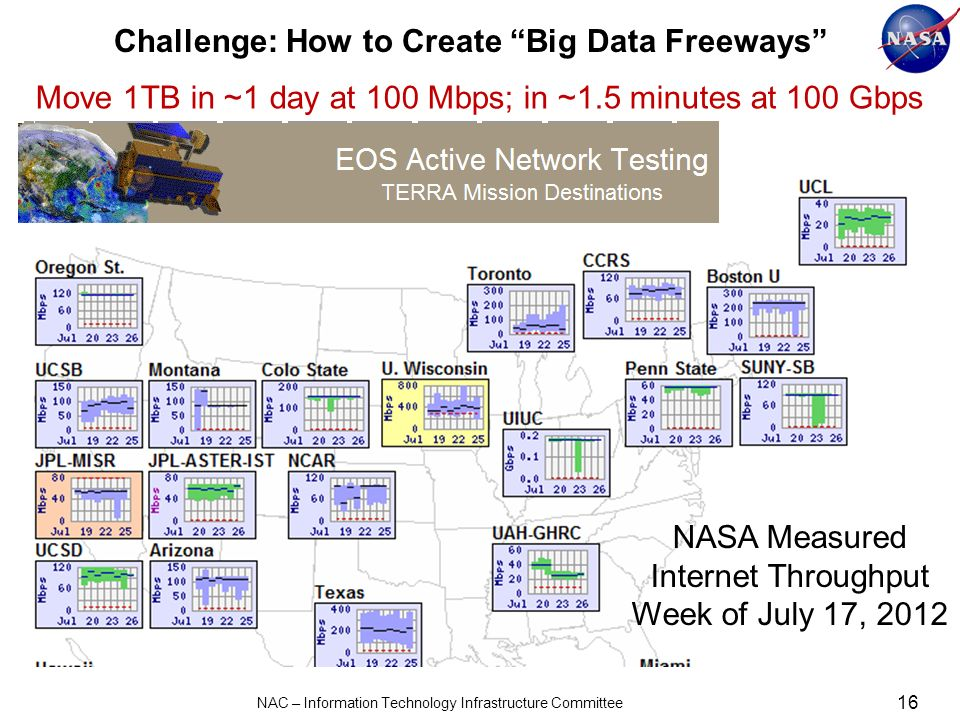 Challenge: How to Create Big Data Freeways 16 NAC – Information Technology Infrastructure Committee Move 1TB in ~1 day at 100 Mbps; in ~1.5 minutes at 100 Gbps NASA Measured Internet Throughput Week of July 17, 2012