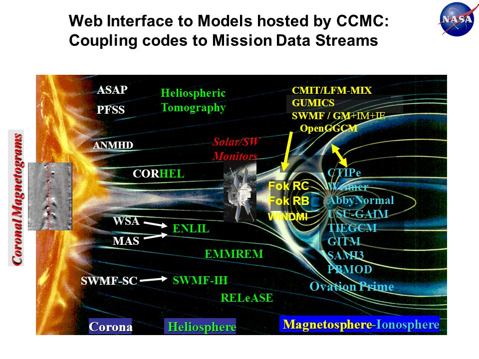 Web Interface to Models hosted by CCMC: Coupling codes to Mission Data Streams Fok RC Fok RB WINDMI CMIT/LFM-MIX GUMICS SWMF / GM+IM+IE OpenGGCM CTIPe Weimer AbbyNormal USU-GAIM TIEGCM GITM SAMI3 PBMOD Corona Heliosphere ENLIL Heliospheric Tomography WSA SWMF-IH SWMF-SC Magnetosphere-Ionosphere MAS PFSS Coronal Magnetograms Solar/SW Monitors EMMREM ANMHD CORHEL Ovation Prime RELeASE ASAP