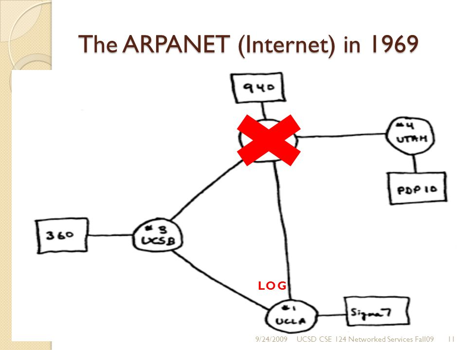 The ARPANET (Internet) in 1969 LOG 9/24/200911UCSD CSE 124 Networked Services Fall09