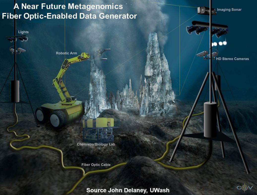 A Near Future Metagenomics Fiber Optic-Enabled Data Generator Source John Delaney, UWash