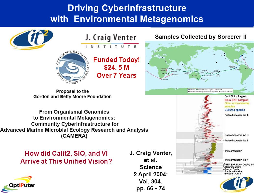 Driving Cyberinfrastructure with Environmental Metagenomics Samples Collected by Sorcerer II How did Calit2, SIO, and VI Arrive at This Unified Vision.
