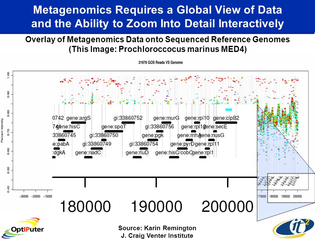 Metagenomics Requires a Global View of Data and the Ability to Zoom Into Detail Interactively Overlay of Metagenomics Data onto Sequenced Reference Genomes (This Image: Prochloroccocus marinus MED4) Source: Karin Remington J.