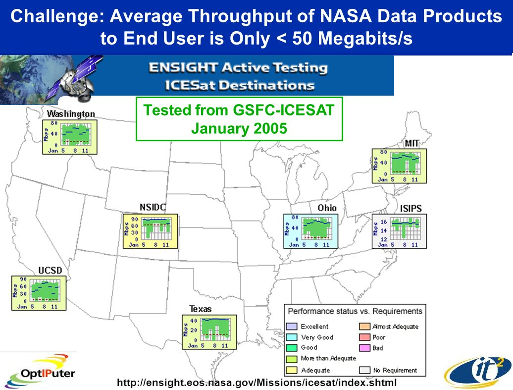 Challenge: Average Throughput of NASA Data Products to End User is Only < 50 Megabits/s Tested from GSFC-ICESAT January
