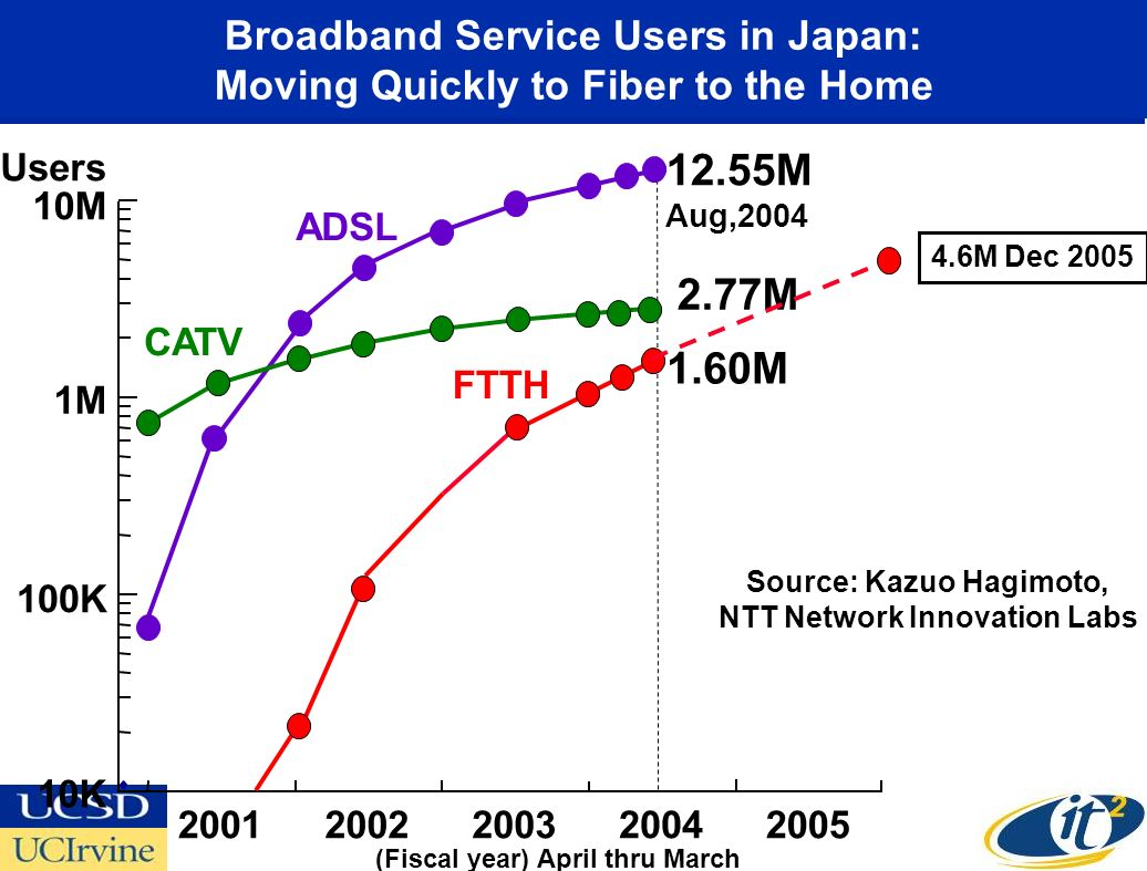 2001 Users ADSL FTTH 100K 10M CATV 1M1M 10K 1.60M 12.55M Aug, M (Fiscal year) April thru March Broadband Service Users in Japan: Moving Quickly to Fiber to the Home Source: Kazuo Hagimoto, NTT Network Innovation Labs 4.6M Dec 2005