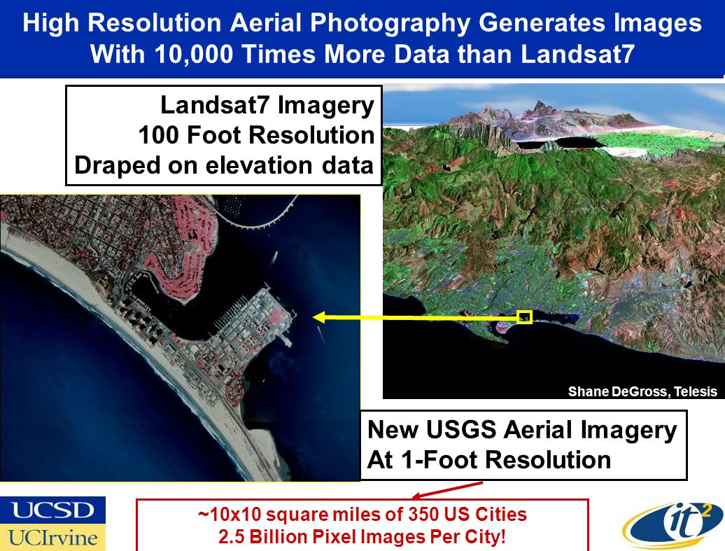 Landsat7 Imagery 100 Foot Resolution Draped on elevation data High Resolution Aerial Photography Generates Images With 10,000 Times More Data than Landsat7 Shane DeGross, Telesis USGS New USGS Aerial Imagery At 1-Foot Resolution ~10x10 square miles of 350 US Cities 2.5 Billion Pixel Images Per City!