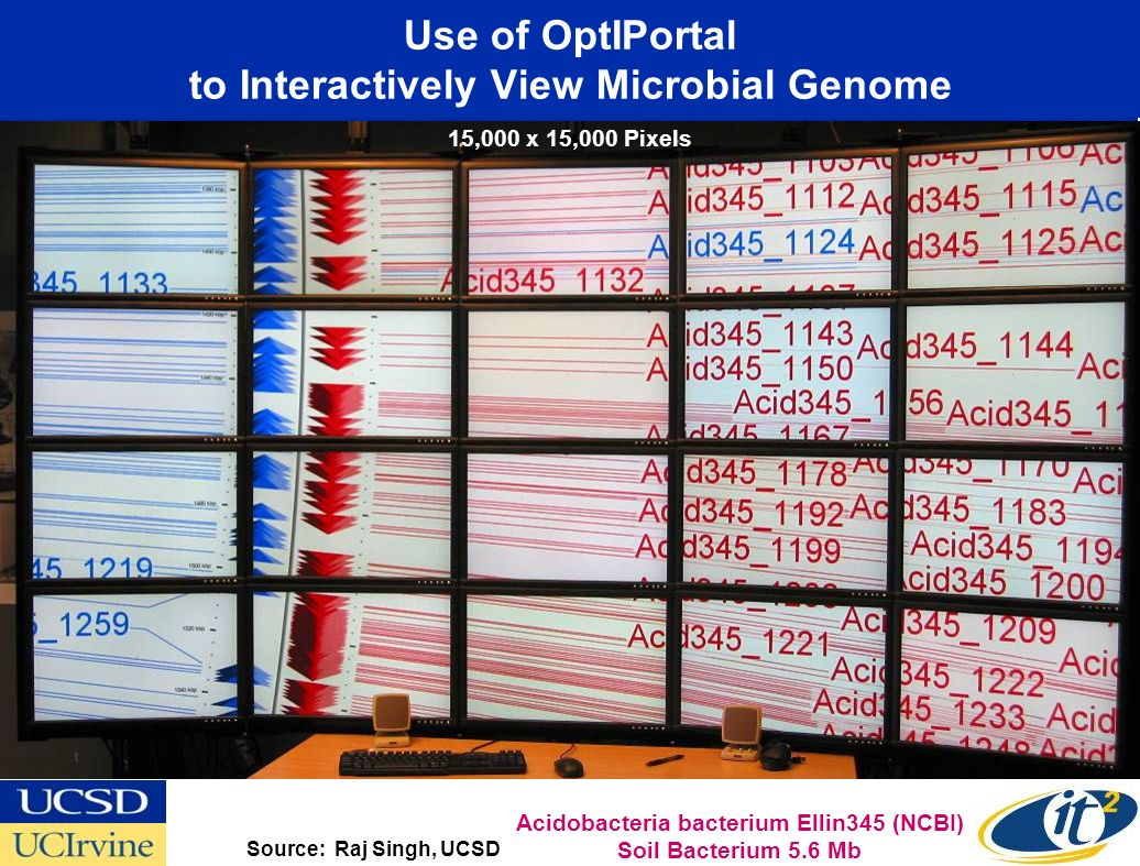 Use of OptIPortal to Interactively View Microbial Genome Source: Raj Singh, UCSD Acidobacteria bacterium Ellin345 (NCBI) Soil Bacterium 5.6 Mb 15,000 x 15,000 Pixels