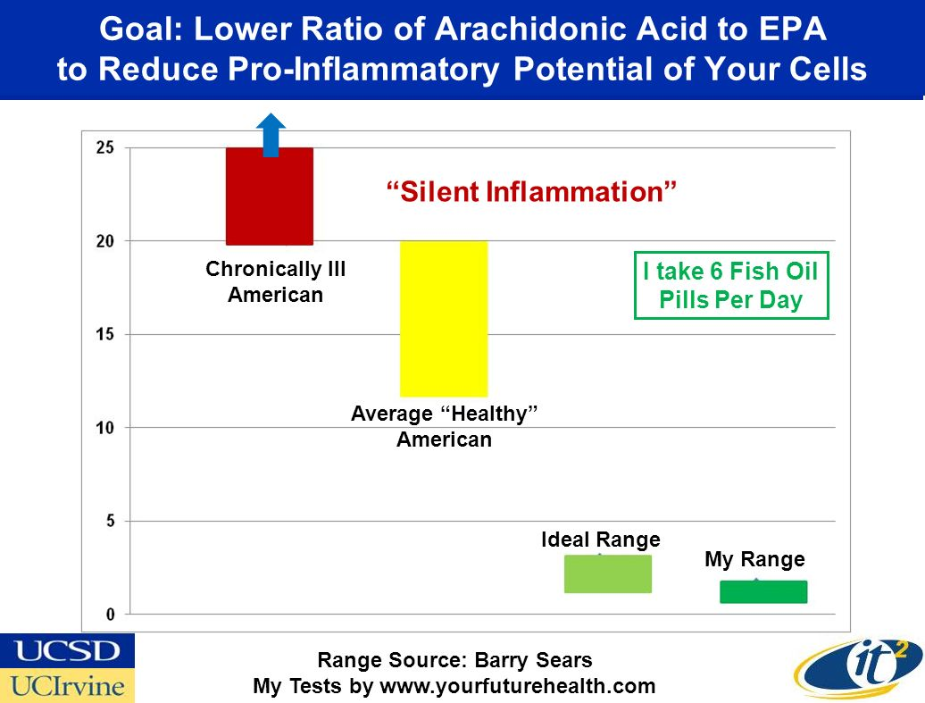 Goal: Lower Ratio of Arachidonic Acid to EPA to Reduce Pro-Inflammatory Potential of Your Cells Range Source: Barry Sears My Tests by www.yourfuturehe
