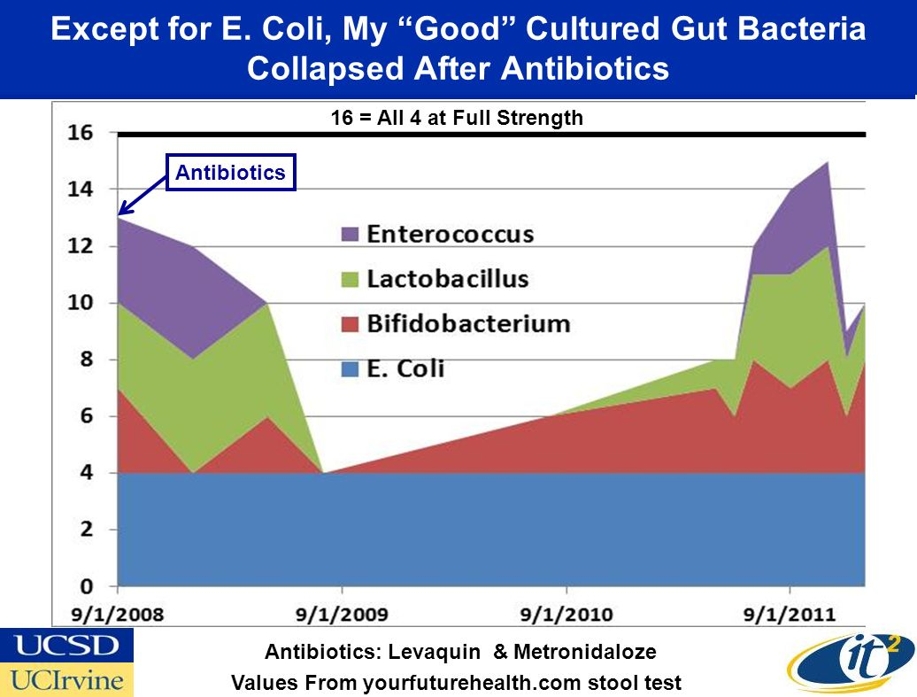 Except for E. Coli, My Good Cultured Gut Bacteria Collapsed After Antibiotics Antibiotics Values From yourfuturehealth.com stool test Antibiotics: Lev