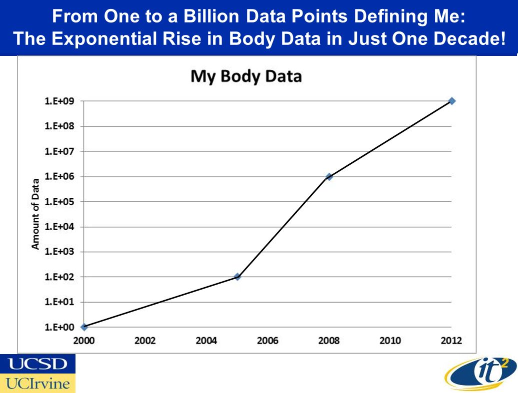 From One to a Billion Data Points Defining Me: The Exponential Rise in Body Data in Just One Decade! Billion: My Full DNA, MRI/CT Images Million: My D